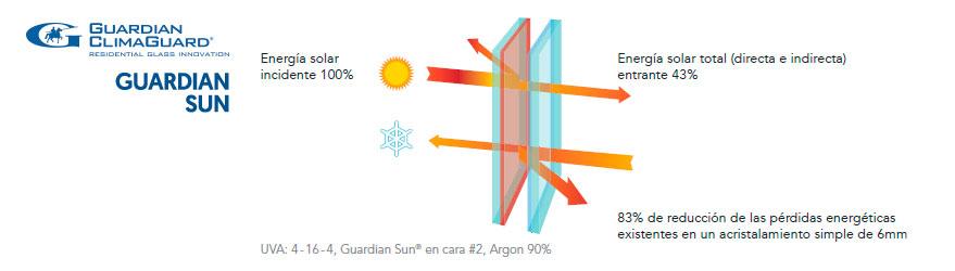 vidrio guardian sun en lopez ferriz